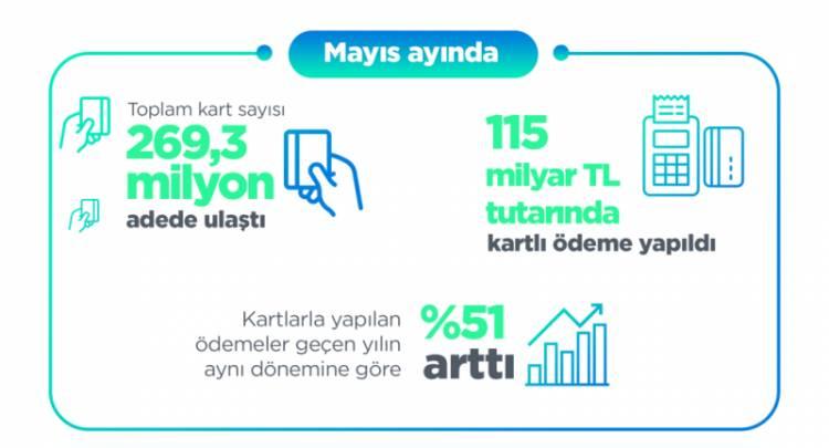 BKM 2021 yılı Mayıs ayı verilerini açıkladı